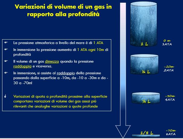 Variazioni volume gas profondità